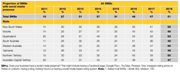 Australia Business on Social Media by State - Yellow Social Media Report 2018