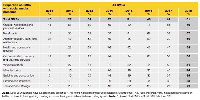 Business Industry Types on Social Media - Yellow Social Media Report 2018