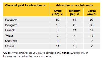 Social Media Advertising Channels - Yellow Social Media Report 2018
