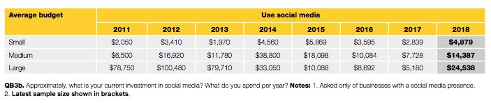Social Media Marketing Budget - Yellow Social Media Report 2018