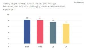 messaging better customer experience