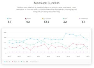 Viral Tag Measure Success