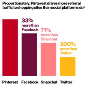Pinterest vs Facebook, Snapchat and Twitter for sending referral traffic