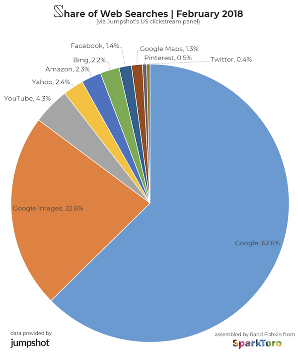 Share of Web Searches - 2018 by SparkToro and jumpshot