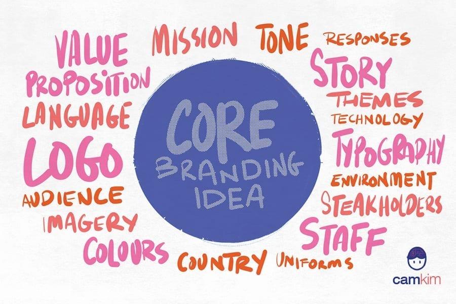 Core Branding Idea