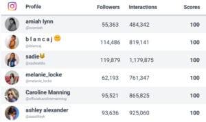 influencer scores